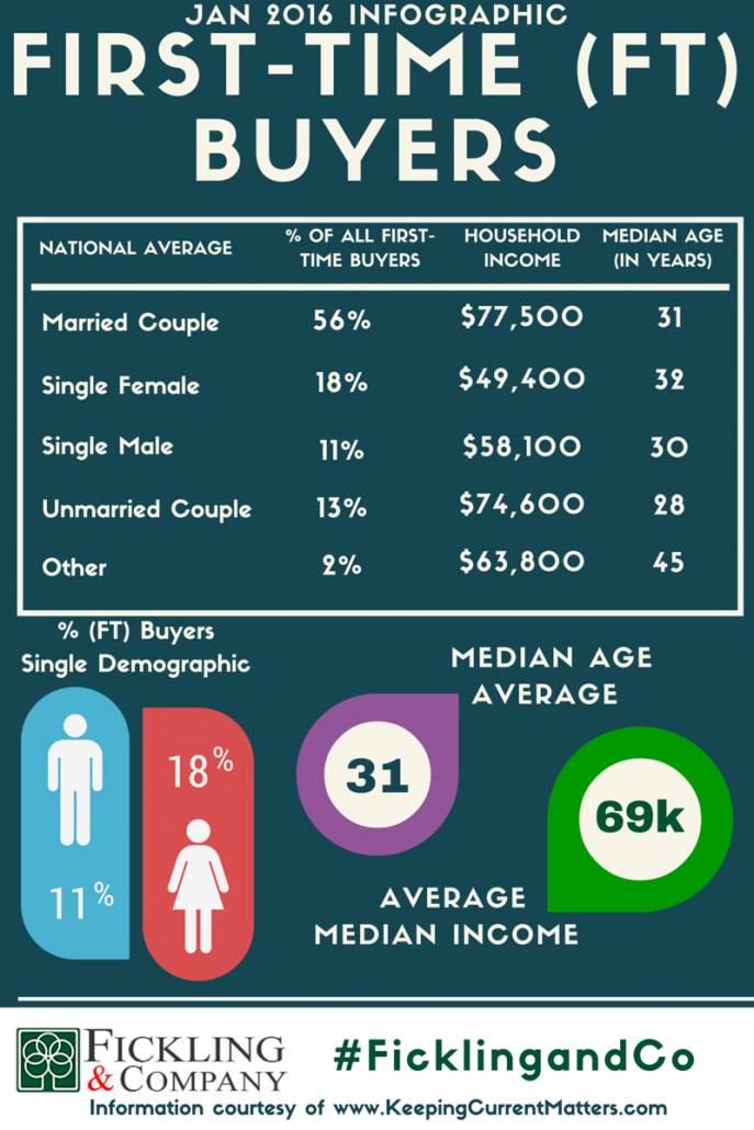 First Time Home Buyers Data