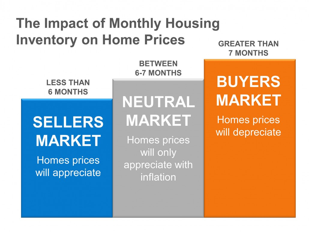 Image explains difference between buyer's market and seller's market by home inventory.