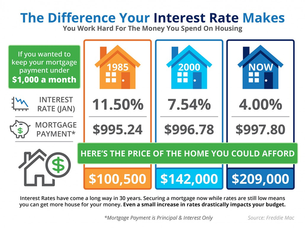 Compare how much house you can afford based on interest rate.