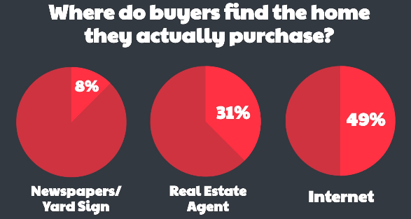 Where Buyers Purchase Homes